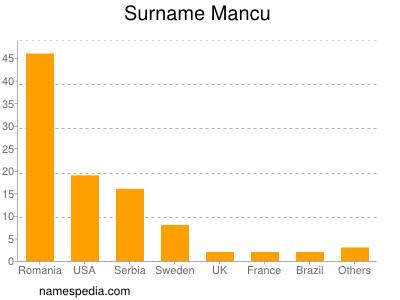 Surname Mancu