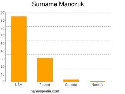 Surname Manczuk