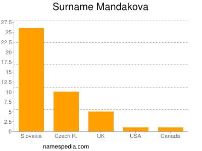 Surname Mandakova