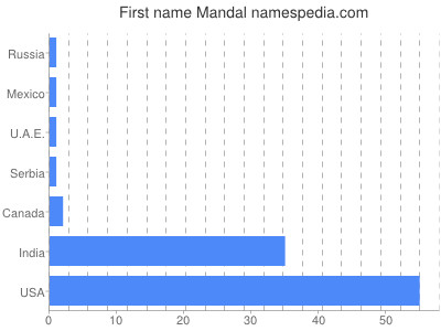 Given name Mandal