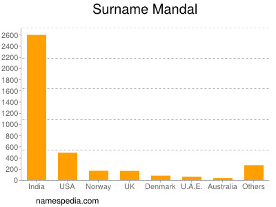 Surname Mandal