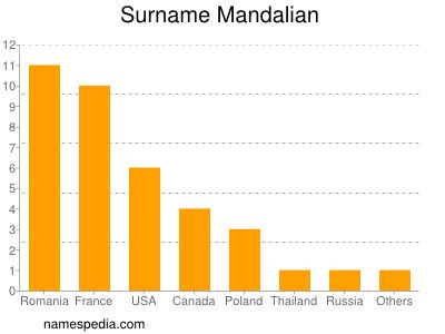 Surname Mandalian