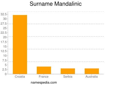 Surname Mandalinic