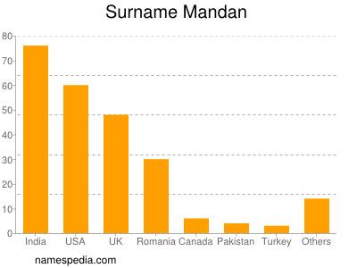 Surname Mandan