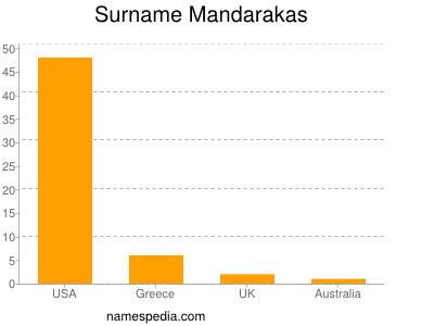 Surname Mandarakas
