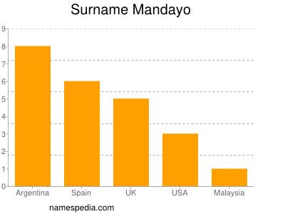 Surname Mandayo