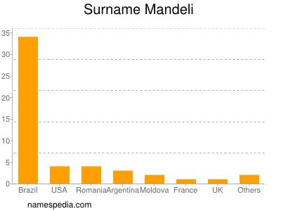 Surname Mandeli