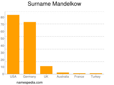 Surname Mandelkow