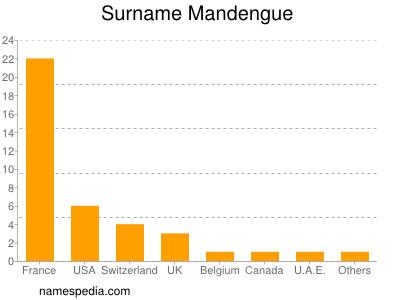 Surname Mandengue