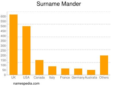 Surname Mander