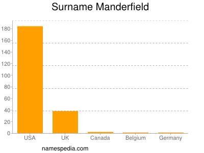 Surname Manderfield