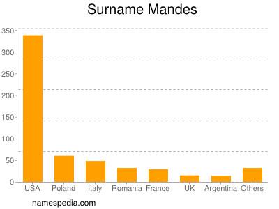 Surname Mandes