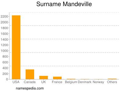 Surname Mandeville