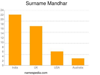 Surname Mandhar