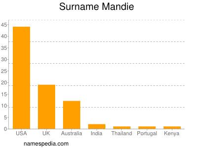 Surname Mandie