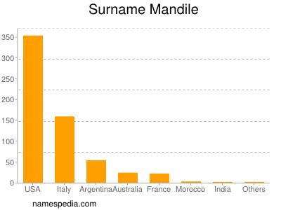 Surname Mandile