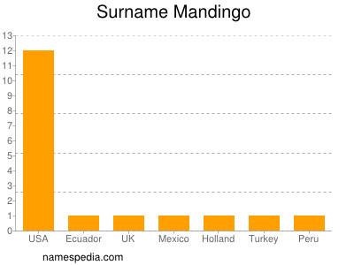 Surname Mandingo