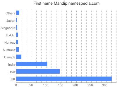 Given name Mandip