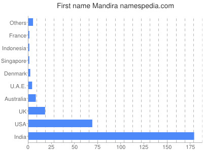 Given name Mandira