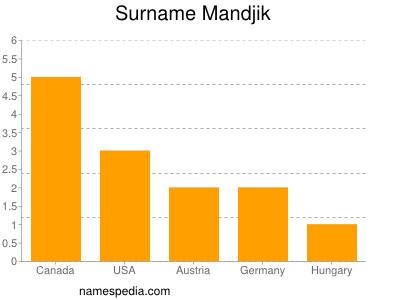 Surname Mandjik