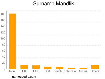 Surname Mandlik