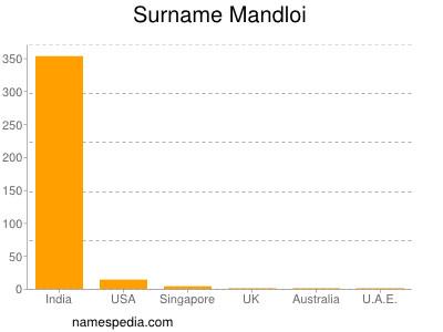 Surname Mandloi