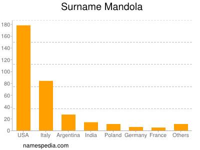 Surname Mandola