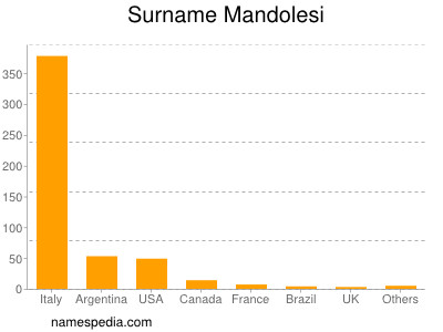 Surname Mandolesi