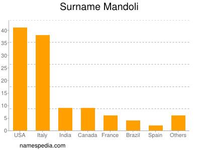 Surname Mandoli