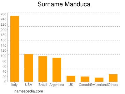 Surname Manduca