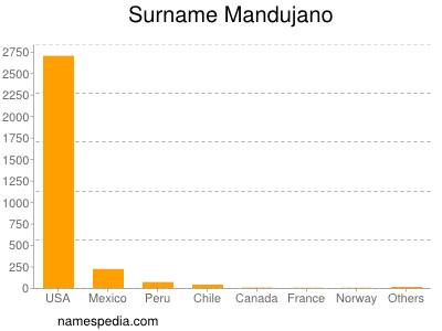 Surname Mandujano