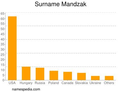 Surname Mandzak