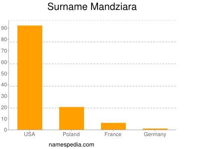 Surname Mandziara
