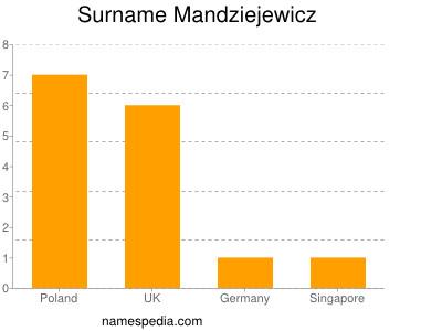 Surname Mandziejewicz