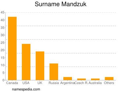 Surname Mandzuk