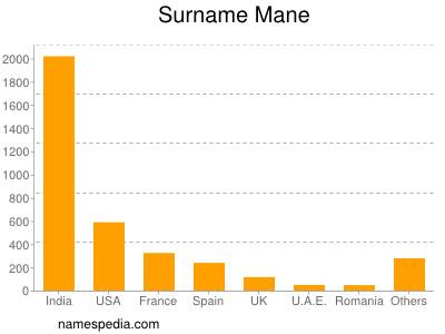 Surname Mane