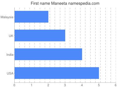 Given name Maneeta