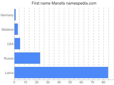 Given name Manefa