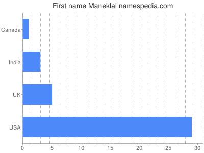 Given name Maneklal