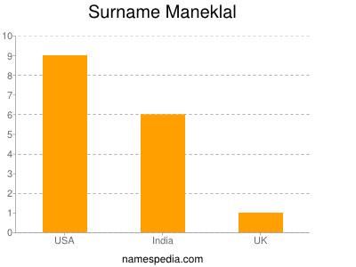 Surname Maneklal