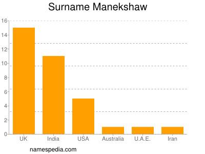 Surname Manekshaw