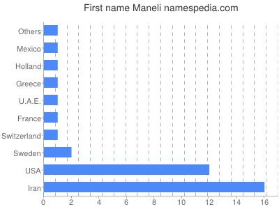 Given name Maneli