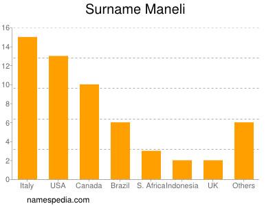 Surname Maneli