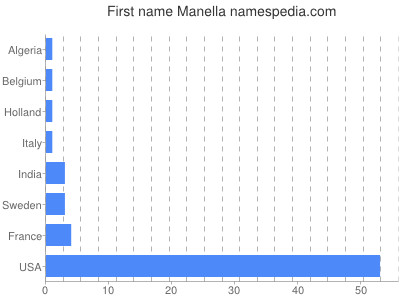 Given name Manella