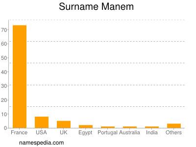 Surname Manem