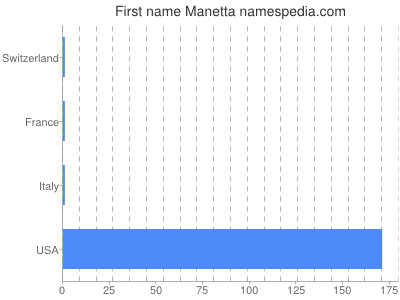 Given name Manetta