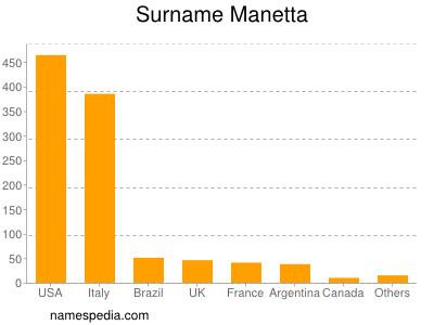 Surname Manetta