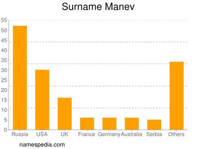 Surname Manev