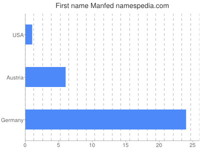 Given name Manfed
