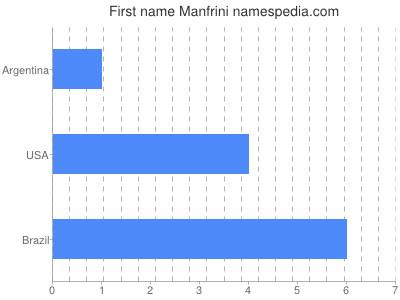 Given name Manfrini